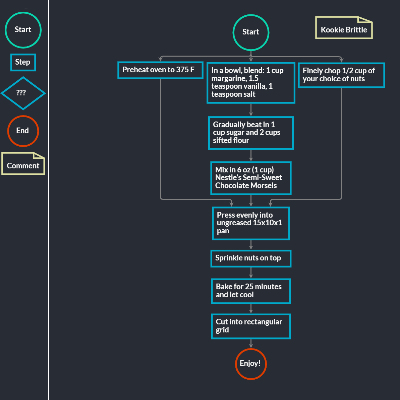 Gojs sample diagrams for javascript and html by northwoods software flowchart ccuart Images