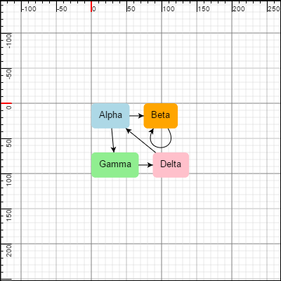 Gojs sample diagrams for javascript and html by northwoods software rulered diagram ccuart Gallery