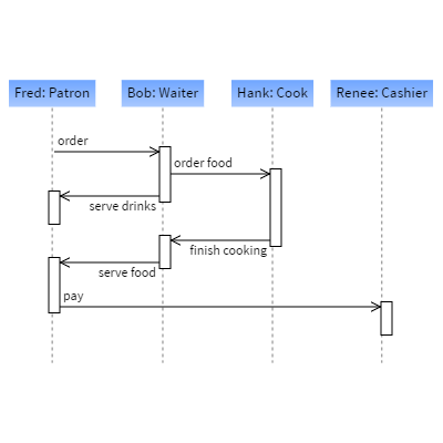 gojs sample diagrams for javascript and html by northwoods software rh gojs net  circuit diagram js