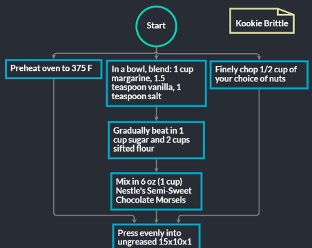 flowchart state chart - It Diagram Software