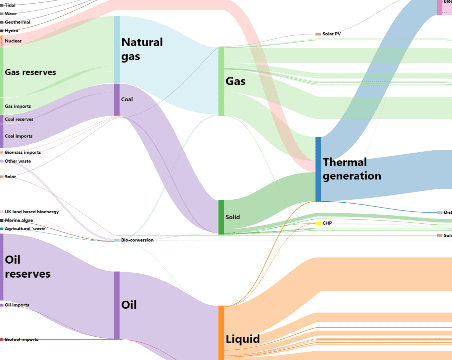 Gojs diagrams for javascript and html by northwoods software sankey diagram leaflet map ccuart Gallery